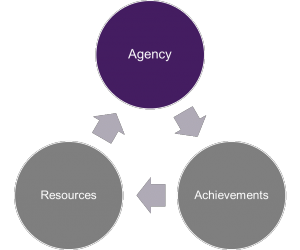 Naila Kabeer conceptualizes empowerment as a process of change made up of three interrelated dimensions: resources, agency, and achievements.
